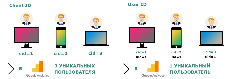 НАСТРОЙКА USER ID